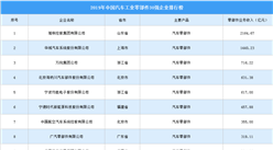 2019年中國汽車工業零部件企業30強榜單:濰柴動力第一(附排名)