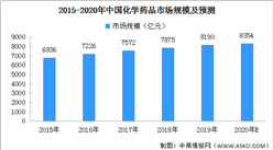 2020年中国化学药品市场规模有望达8354亿元(附图表)