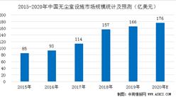 2020年中国无尘室设施市场驱动因素分析(图)