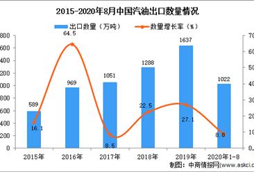 2020年1-8月中国汽油出口数据统计分析