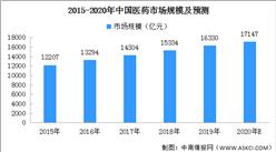 2020年中国医药市场结构分析及预测(附图表)