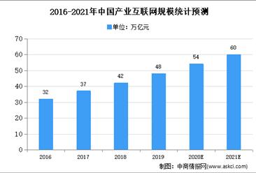 2020年中国产业互联网市场规模及发展趋势预测分析