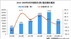 2020年1-8月中国货车进口数据统计分析