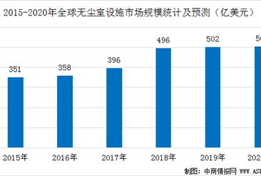 2020年全球无尘室设施市场规模预测及驱动因素分析(图)