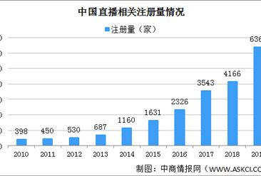 2020年中国直播相关企业注册量及区域分布分析(附企业名录)