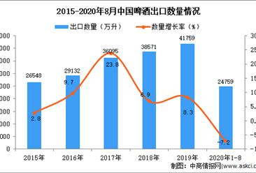 2020年1-8月中国啤酒出口数据统计分析