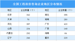 2020年工程造价咨询行业大数据:营收增长6.7% 利润增长2.9%(图)
