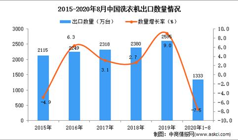 2020年1-8月中国洗衣机出口数据统计分析