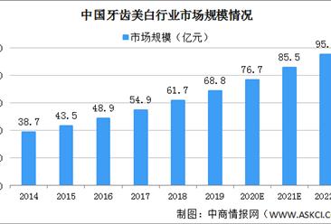 2020年中国牙齿美白行业市场规模将达76.7亿 政策驱动行业快速发展(图)