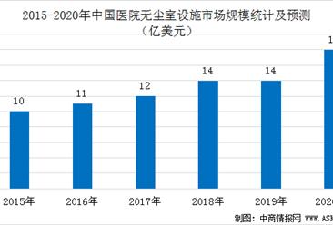 2020年中国医院无尘室设施市场规模预测分析(图)