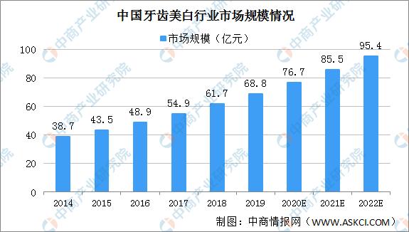 2020年中国牙齿美白行业市场规模将达76.7亿 政策驱动行业快速发展(图)-中商情报网