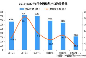 2020年1-8月中国船舶出口数据统计分析