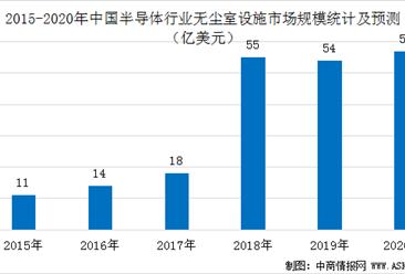 2020年中国半导体行业无尘室设施市场规模预测分析(图)