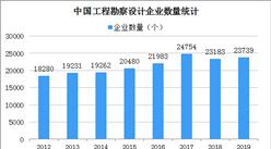 2020工程勘察设计行业大数据:营业收入增长23.7% 利润总额增长10.9%(图)