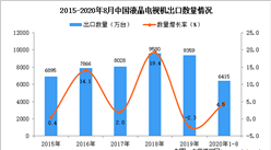 2020年1-8月中国液晶电视机出口数据统计分析