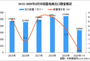2020年1-8月中国蓄电池出口数据统计分析