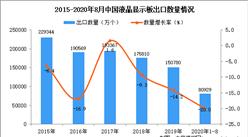 2020年1-8月中国液晶显示板出口数据统计分析