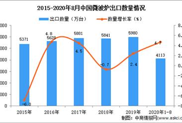 2020年1-8月中国微波炉出口数据统计分析