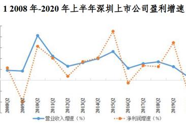 深圳上市公司2020年半年度报告分析:金融/房地产业绩为近十年最低水平(图)