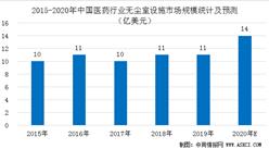 2020年中国医药行业无尘室设施市场规模预测分析(图)
