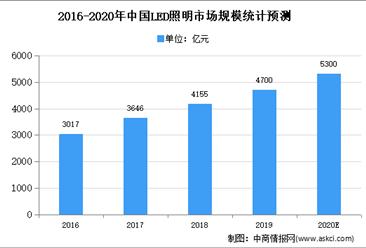 2020年照明设备背光模组市场现状及发展趋势预测分析