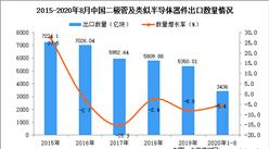 2020年1-8月中国二极管及类似半导体器件出口数据统计分析