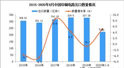 2020年1-8月中国印刷电路出口数据统计分析