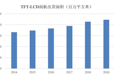 2020年中国显示设备背光模组市场现状及发展趋势预测分析