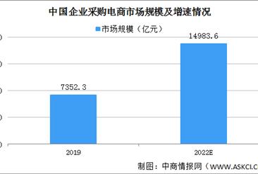贝博体育app官网登录:2022年中国企业采购电商市场规模将逼近1.5万亿(图)