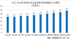 2020年东南亚无尘室设施市场规模预测及未来发展机遇分析(图)