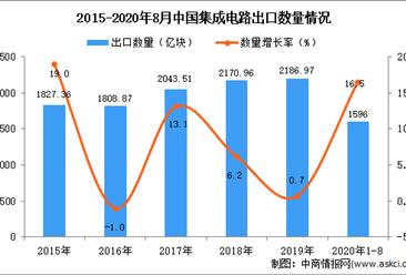 2020年1-8月中国集成电路出口数据统计分析