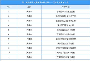 第二批全国乡村旅游重点村名单出炉:天津共11个乡村入选(附图表)