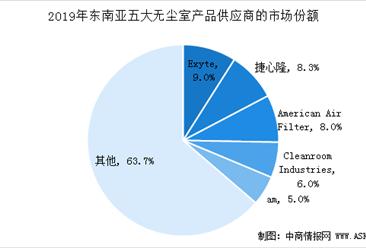 2020年东南亚无尘室设施市场设备及产品供应商竞争格局分析(图)