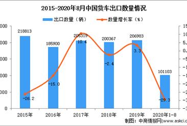 2020年1-8月中国货车出口数据统计分析