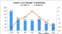 2020年1-8月中国白酒产量数据统计分析