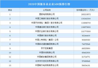 2020中国鸭脖娱乐业企业500强排行榜(附完整榜单)