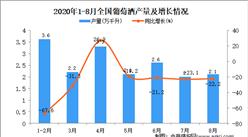 2020年1-8月中国葡萄酒产量数据统计分析