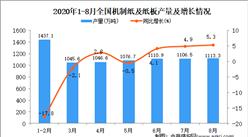 2020年1-8月中国机制纸及纸板产量数据统计分析