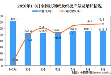 2020年1-8月中國機制紙及紙板產量數據統計分析