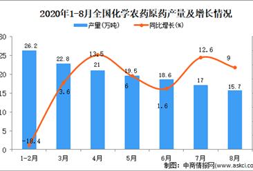 2020年1-8月中國化學農藥原藥產量數據統計分析