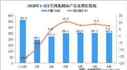 2020年1-8月中国乳制品产量数据统计分析