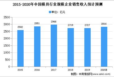 2020年中国模具行业存在问题及发展前景预测分析