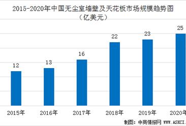 2020年中国无尘室墙壁及天花板市场规模预测及竞争格局分析(图)