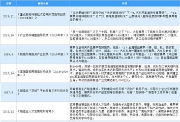2020年中国模具行业最新政策汇总一览(图)