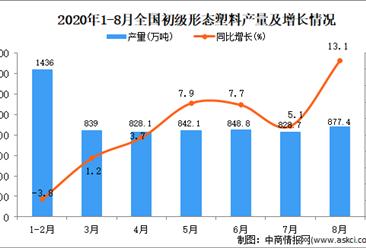 2020年1-8月中國初級形態塑料產量數據統計分析
