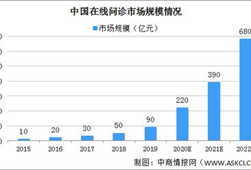 2020年中国在线问诊市场规模将达220亿 呈现三大发展趋势(图)
