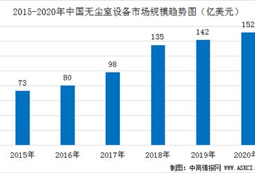 2020年中国无尘室设备市场规模预测及竞争格局分析(图)