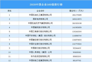 2020中国企业500强排行榜(附完整榜单)
