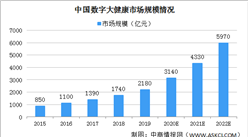 2020年中国数字大健康市场规模及准入壁垒分析(图)