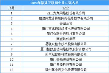 2020年福建互联网企业30强名单出炉:四三九九/美图等上榜(附榜单)